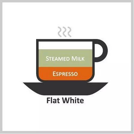 了解星巴克的咖啡——各式咖啡的配比图解