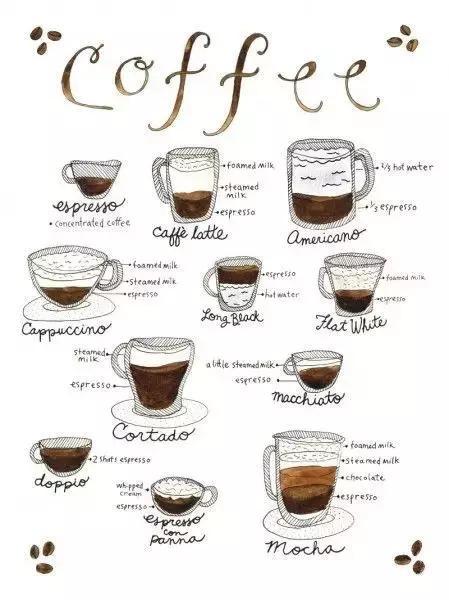 """""""手冲咖啡""""英语怎么说?除了美式、拿铁,点咖啡你还需要这些词"""